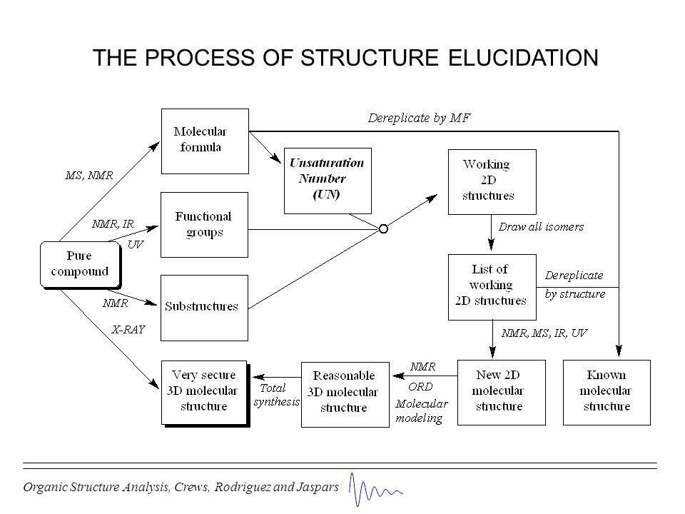 Organic Structure Analysis, Crews, Rodriguez and Jaspars THE PROCESS OF STRUCTURE ELUCIDATION