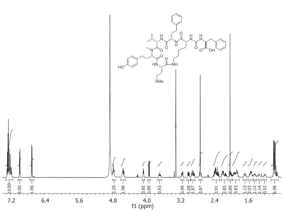 1 H – 1 H NOE at equilibrium (small molecule) S↑I ↑ S↓I↓ S↓I ↑ S↑I ↓ ●●●● ●● I S