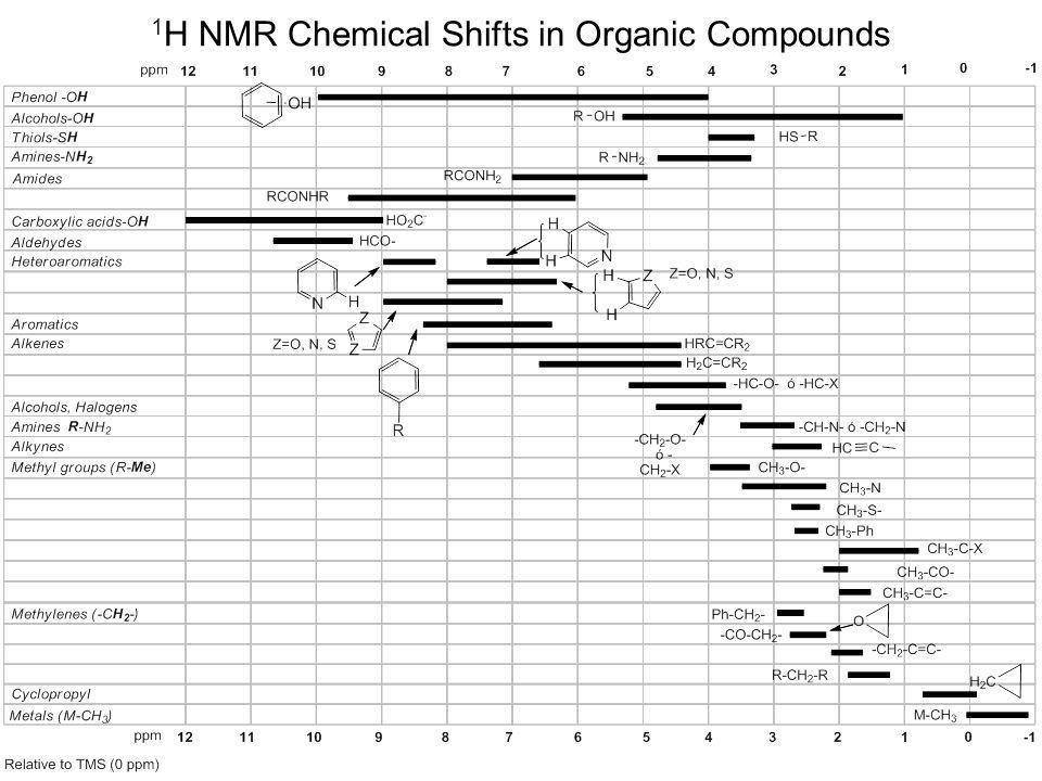 1 H NMR Chemical Shifts in Organic Compounds