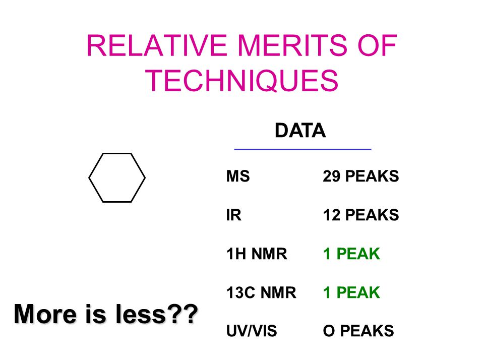 RELATIVE MERITS OF TECHNIQUES DATA MS 29 PEAKS IR12 PEAKS 1H NMR1 PEAK 13C NMR1 PEAK UV/VISO PEAKS More is less??
