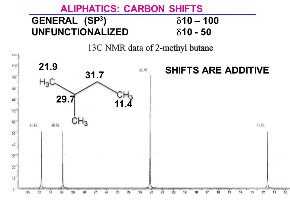 21.9 29.7 31.7 11.4 ALIPHATICS: CARBON SHIFTS GENERAL (SP 3 )  10 – 100 UNFUNCTIONALIZED  10 - 50 SHIFTS ARE ADDITIVE