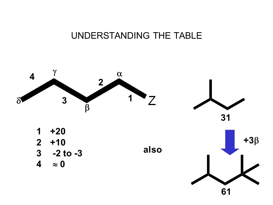 UNDERSTANDING THE TABLE 4 3 2 1     1+20 2+10 3 -2 to -3 4  0 also 31 61 +3 