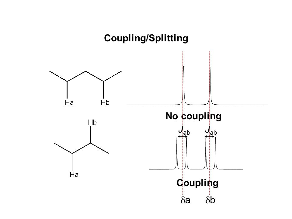 Coupling/Splitting No coupling Coupling aa bb J ab