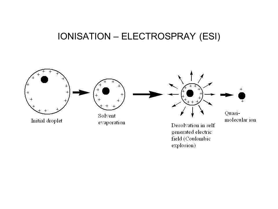 IONISATION – ELECTROSPRAY (ESI)