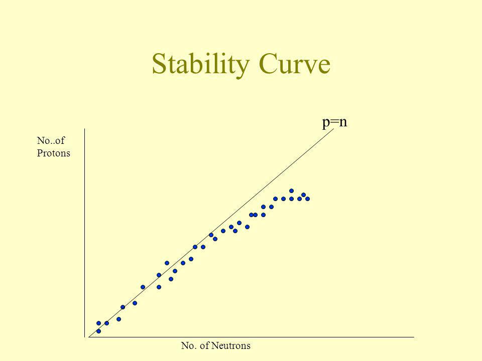Stability Curve p=n No..of Protons No. of Neutrons