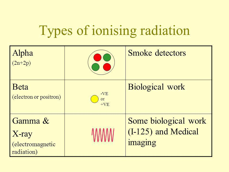 Types of ionising radiation -VE or +VE Alpha (2n+2p) Smoke detectors Beta (electron or positron) Biological work Gamma & X-ray (electromagnetic radiat