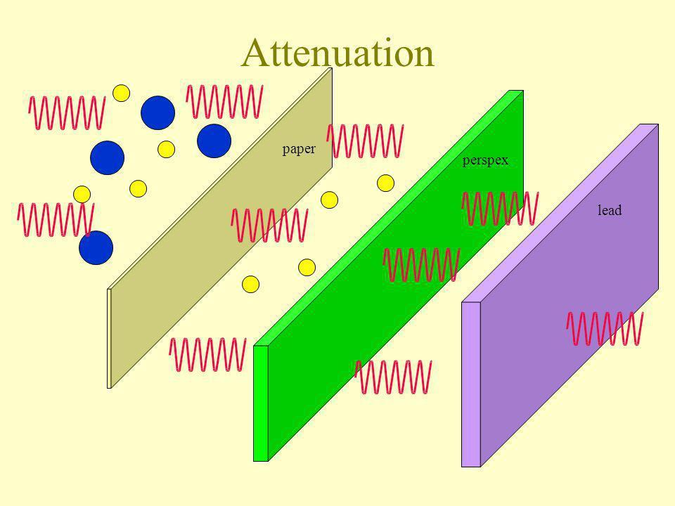 Attenuation paper perspex lead