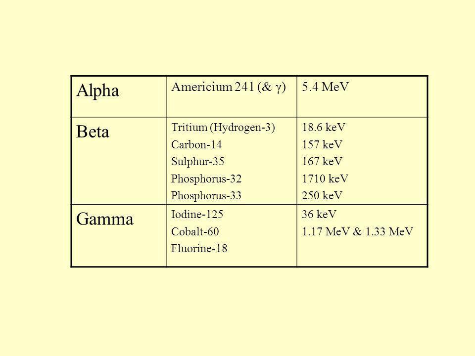 Alpha Americium 241 (& γ)5.4 MeV Beta Tritium (Hydrogen-3) Carbon-14 Sulphur-35 Phosphorus-32 Phosphorus-33 18.6 keV 157 keV 167 keV 1710 keV 250 keV