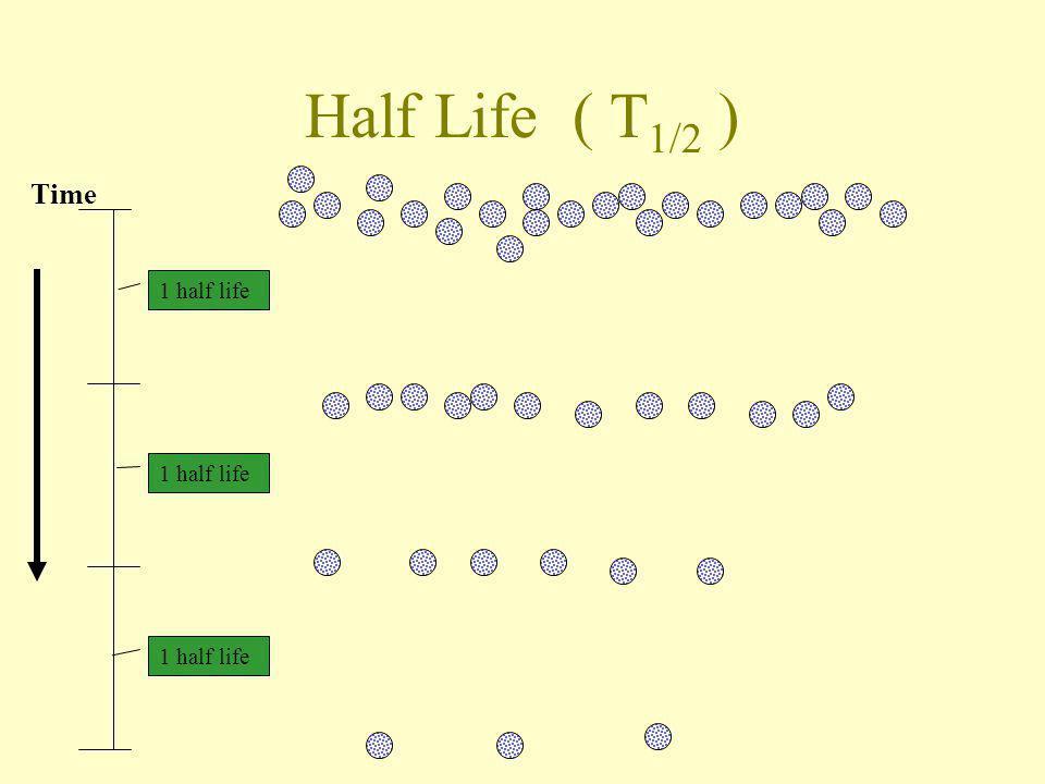 Half Life ( T 1/2 ) 1 half life Time