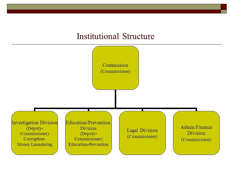 Institutional Structure Commission (Commissioner) Investigation Division (Deputy- Commissioner) Corruption- Money Laundering Education/Prevention Divi