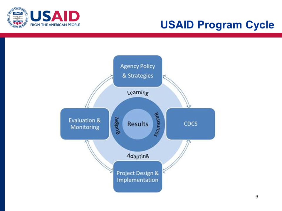 USAID Program Cycle 6