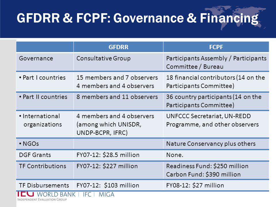 GFDRR & FCPF: Governance & Financing GFDRRFCPF GovernanceConsultative GroupParticipants Assembly / Participants Committee / Bureau Part I countries15 members and 7 observers 4 members and 4 observers 18 financial contributors (14 on the Participants Committee) Part II countries8 members and 11 observers36 country participants (14 on the Participants Committee) International organizations 4 members and 4 observers (among which UNISDR, UNDP-BCPR, IFRC) UNFCCC Secretariat, UN-REDD Programme, and other observers NGOsNature Conservancy plus others DGF GrantsFY07-12: $28.5 millionNone.