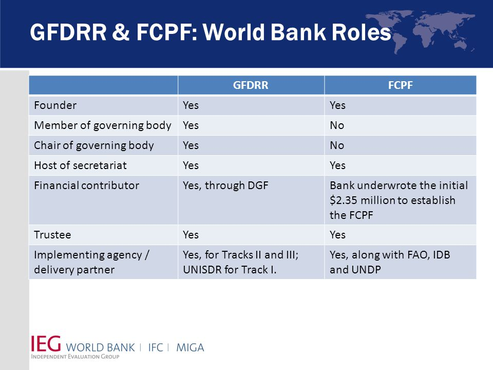 GFDRR & FCPF: World Bank Roles GFDRRFCPF FounderYes Member of governing bodyYesNo Chair of governing bodyYesNo Host of secretariatYes Financial contributorYes, through DGFBank underwrote the initial $2.35 million to establish the FCPF TrusteeYes Implementing agency / delivery partner Yes, for Tracks II and III; UNISDR for Track I.