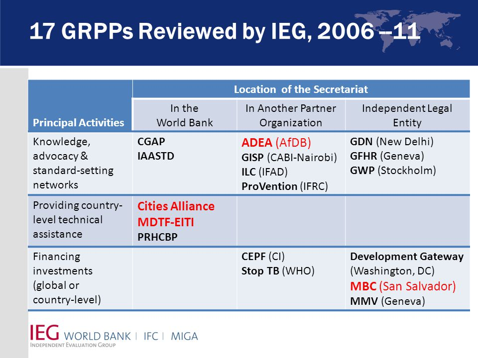 17 GRPPs Reviewed by IEG, 2006 --11 Principal Activities Location of the Secretariat In the World Bank In Another Partner Organization Independent Legal Entity Knowledge, advocacy & standard-setting networks CGAP IAASTD ADEA (AfDB) GISP (CABI-Nairobi) ILC (IFAD) ProVention (IFRC) GDN (New Delhi) GFHR (Geneva) GWP (Stockholm) Providing country- level technical assistance Cities Alliance MDTF-EITI PRHCBP Financing investments (global or country-level) CEPF (CI) Stop TB (WHO) Development Gateway (Washington, DC) MBC (San Salvador) MMV (Geneva)