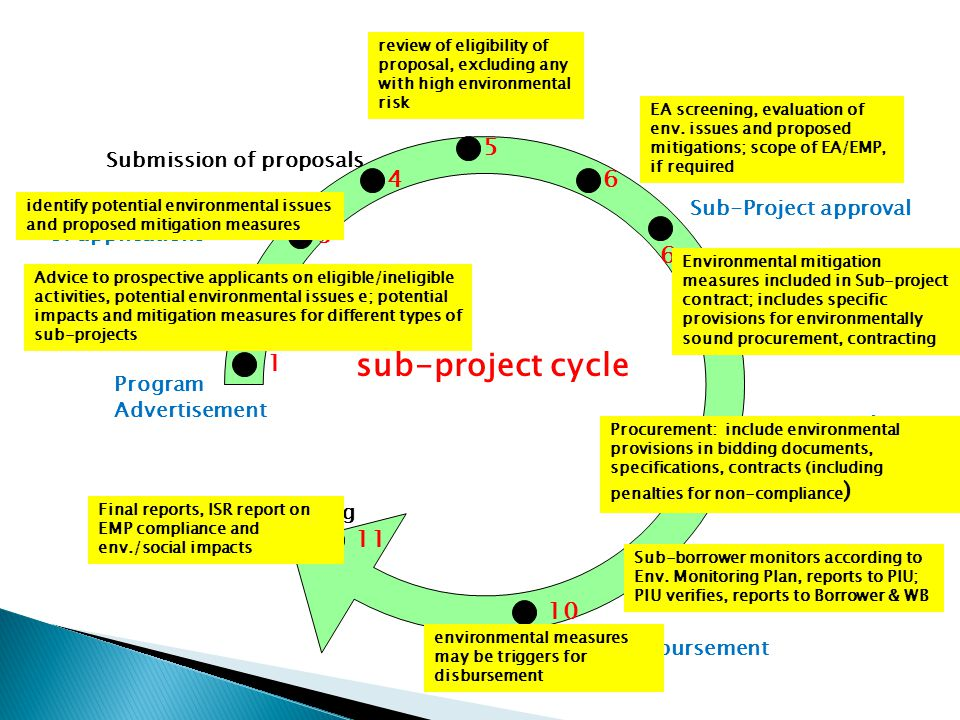 sub-project cycle 1 2 3 4 5 6 6 7 8 9 10 11 Program Advertisement Training Workshops for Applicants (Assisted) preparation of applications Submission of proposals Eligibility Screening of proposals Evaluation/selection of eligible proposals Sub-Project approval Agreement on work plan, contract signing First tranche disbursement Progress report, Accounting, verification Second tranche disbursement Final report & accounting Advice to prospective applicants on eligible/ineligible activities, potential environmental issues e; potential impacts and mitigation measures for different types of sub-projects identify potential environmental issues and proposed mitigation measures review of eligibility of proposal, excluding any with high environmental risk EA screening, evaluation of env.