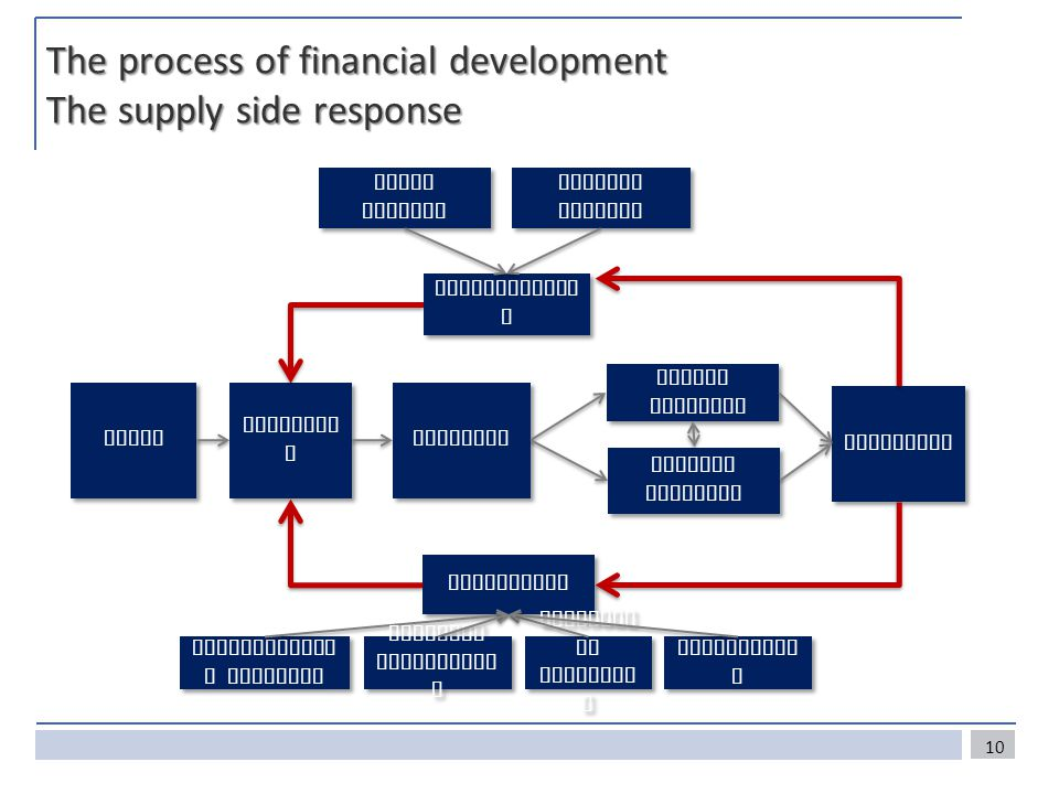The process of financial development The supply side response Friction s Public response Public response Private response Private response Innovation Structure Technologica l progress Regulato ry arbitrag e Participatio n Network effects Scale effects Enabling environmen t Needs Competitio n Failures 10
