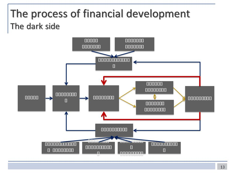 The process of financial development The dark side Friction s Public response Public response Private response Private response Innovation Structure Technologica l progress Regulator y arbitrage Participatio n Network effects Scale effects Enabling environmen t Needs Competitio n Failures 13