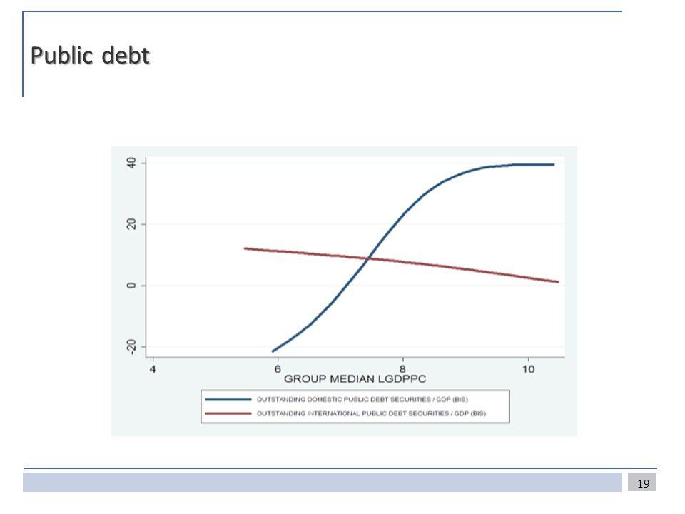 Public debt 19