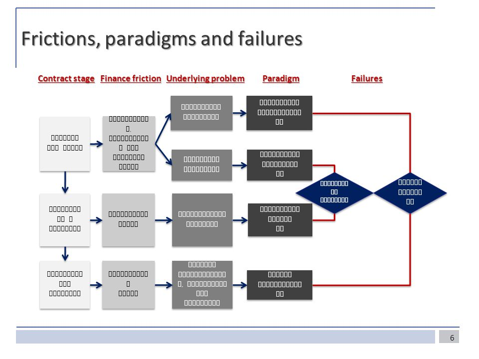 Frictions, paradigms and failures Contract stage Finance friction Underlying problem Paradigm Failures Getting the facts Agreeing on a contract Enforcing the contract Uncertaint y, informatio n and learning costs Bargaining costs Enforcemen t costs Enforcemen t costs Asymmetric confusion Symmetric confusion Coordination failures Limited pledgeabilit y, commitment and liability Asymmetric Information AI Asymmetric Information AI Collective Cognition CC Collective Cognition CC Collective Action CA Collective Action CA Costly Enforcement CE Costly Enforcement CE Collecti ve failures Collecti ve failures Agency failur es Agency failur es 6