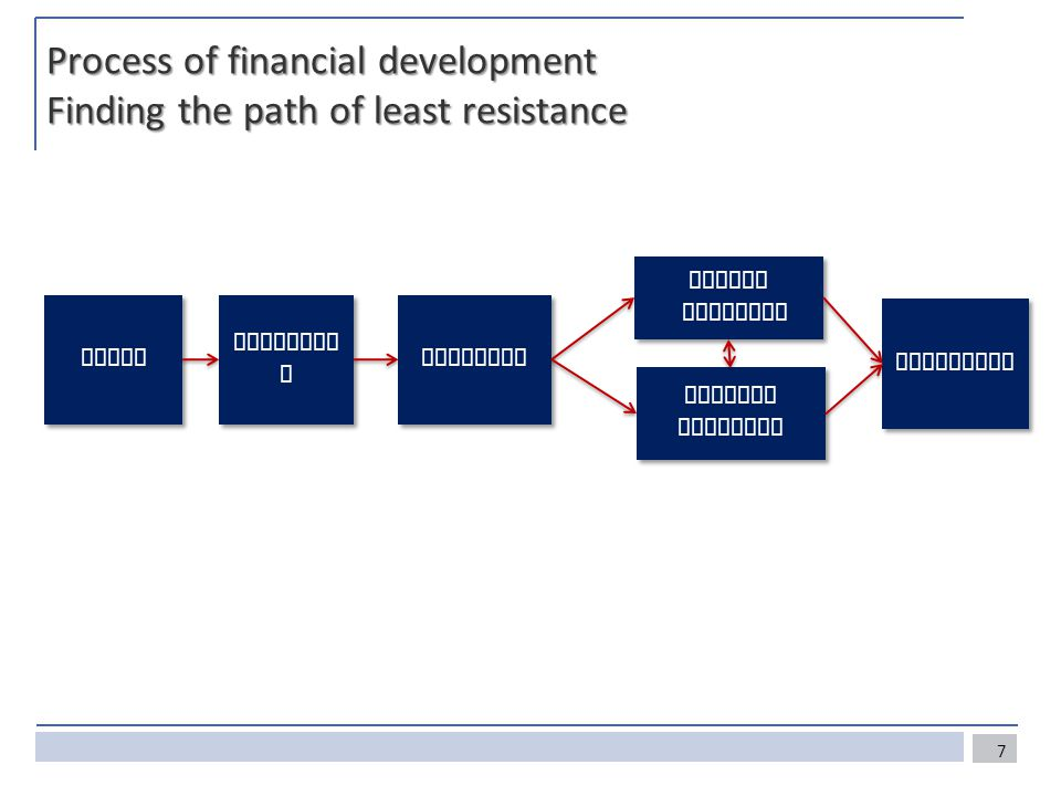 Process of financial development Finding the path of least resistance Failures Friction s Public response Public response Private response Private response Structure Needs 7