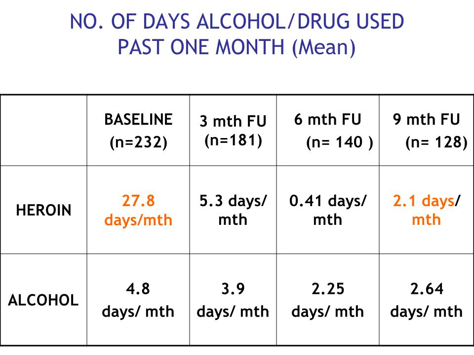 NO. OF DAYS ALCOHOL/DRUG USED PAST ONE MONTH (Mean) BASELINE (n=232) 3 mth FU (n=181) 6 mth FU (n= 140 ) 9 mth FU (n= 128) HEROIN 27.8 days/mth 5.3 da