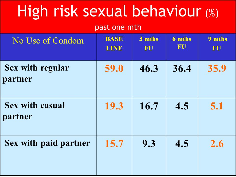High risk sexual behaviour (%) past one mth No Use of Condom BASE LINE 3 mths FU 6 mths FU 9 mths FU Sex with regular partner 59.046.336.435.9 Sex with casual partner 19.316.74.55.1 Sex with paid partner 15.79.34.52.6