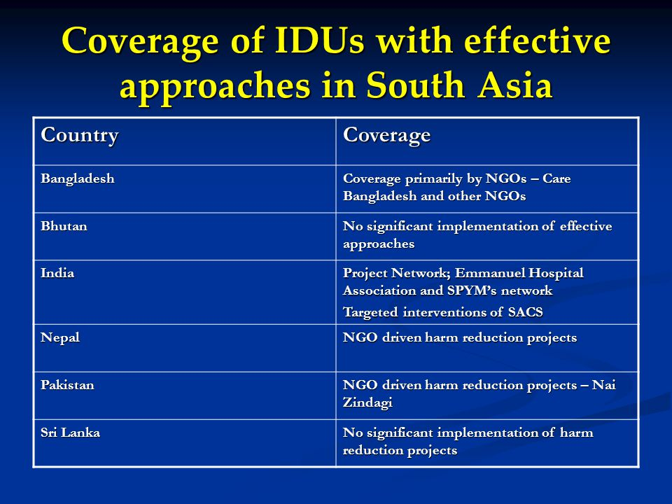 Coverage of IDUs with effective approaches in South Asia CountryCoverage Bangladesh Coverage primarily by NGOs – Care Bangladesh and other NGOs Bhutan No significant implementation of effective approaches India Project Network; Emmanuel Hospital Association and SPYM's network Targeted interventions of SACS Nepal NGO driven harm reduction projects Pakistan NGO driven harm reduction projects – Nai Zindagi Sri Lanka No significant implementation of harm reduction projects