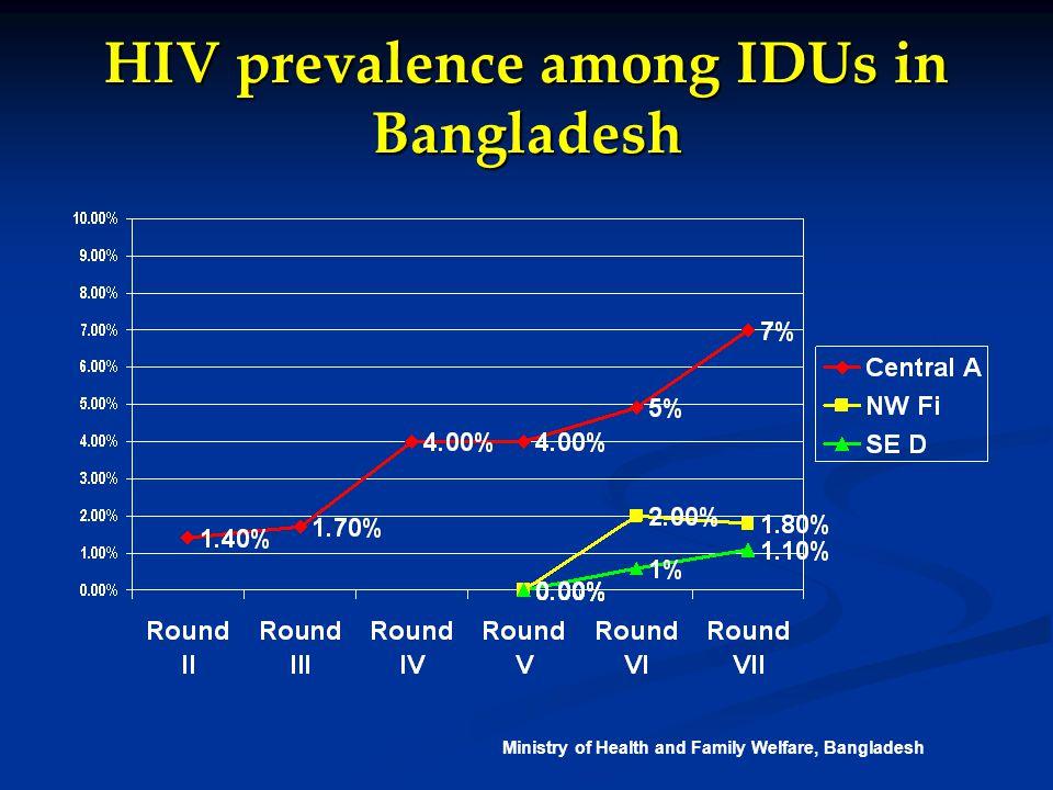 HIV prevalence among IDUs in Nepal Source: IBBS Study – NCASC/New Era/SACTS/USAID/FHI, 2003, 04