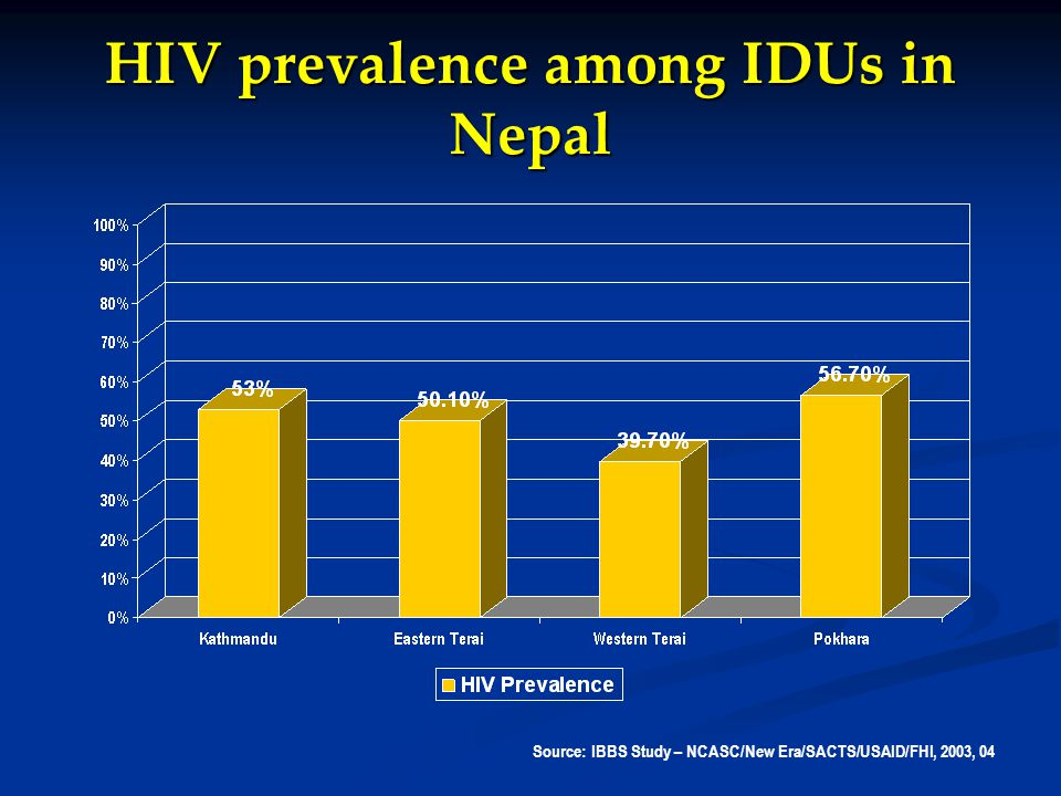 HIV prevalence among IDUs in Nepal Source: IBBS Study – NCASC/New Era/SACTS/USAID/FHI, 2003, 04