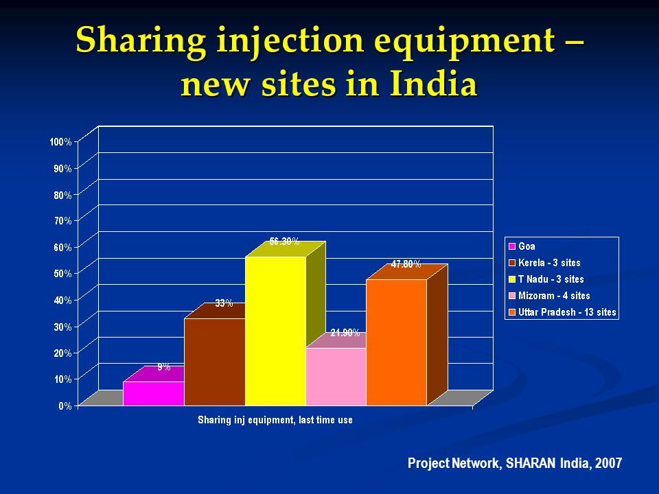 Sharing injection equipment – new sites in India Project Network, SHARAN India, 2007