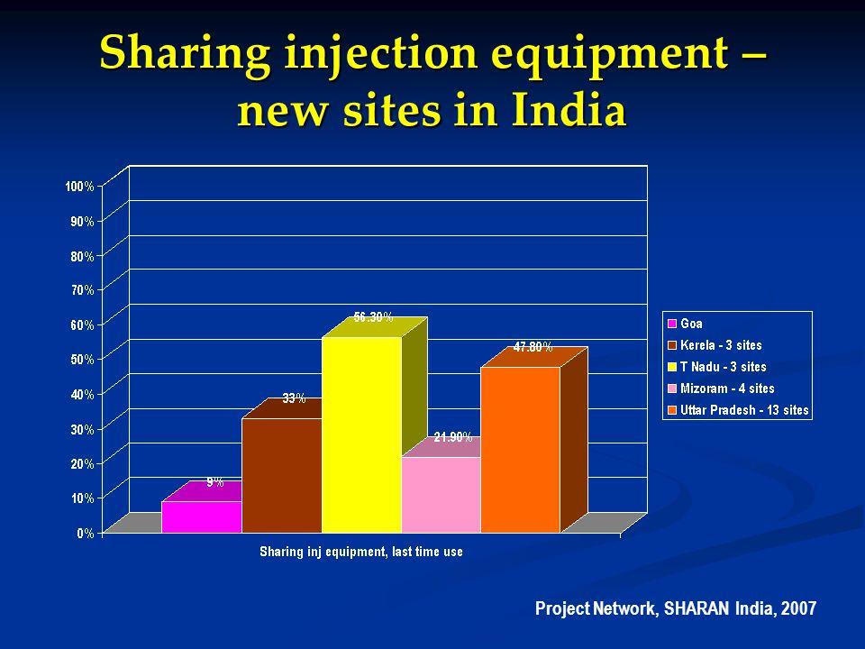 Sexual risk behaviour of IDUs – South Asia UNODC ROSA, 2007
