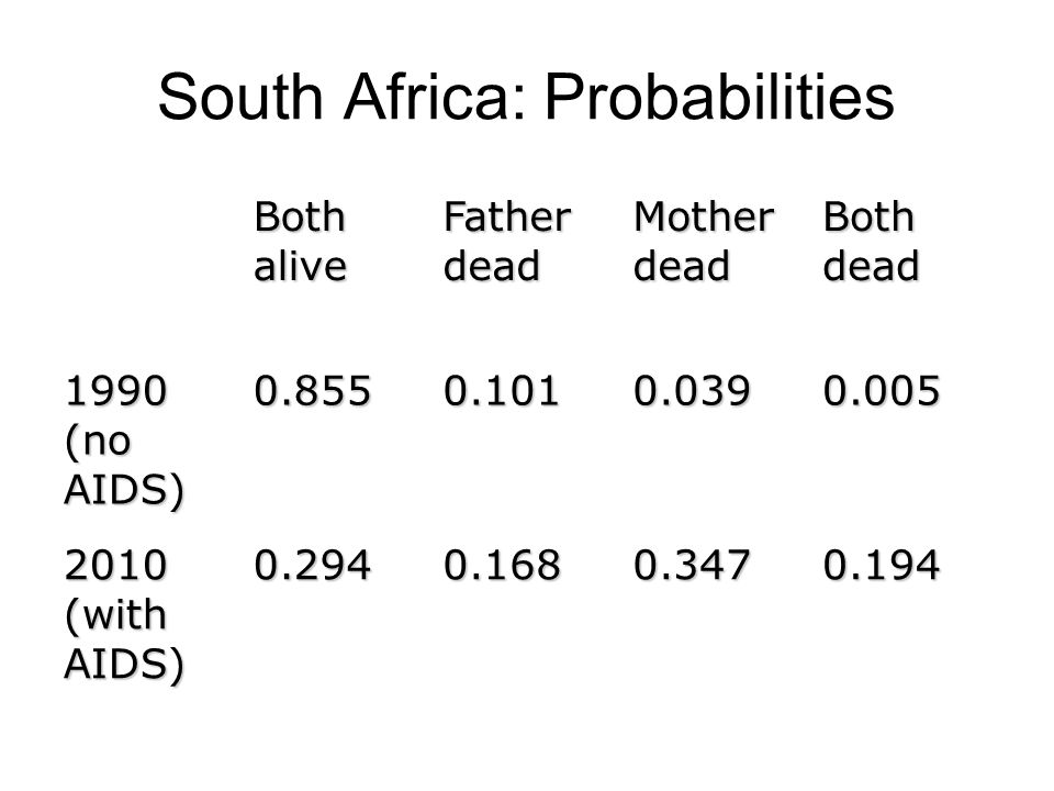South Africa: Probabilities 0.1940.3470.1680.294 2010 (with AIDS) 0.0050.0390.1010.855 1990 (no AIDS) Both dead Mother dead Father dead Both alive