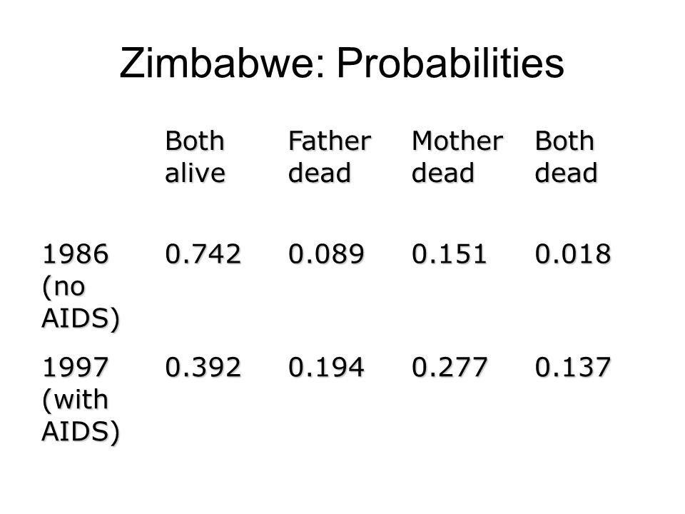 Zimbabwe: Probabilities 0.1370.2770.1940.392 1997 (with AIDS) 0.0180.1510.0890.742 1986 (no AIDS) Both dead Mother dead Father dead Both alive