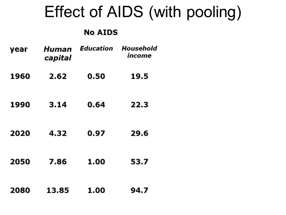 Effect of AIDS (with pooling)94.71.0013.852080 53.71.007.862050 29.60.974.322020 22.30.643.141990 19.50.502.621960 Household income Education Human ca