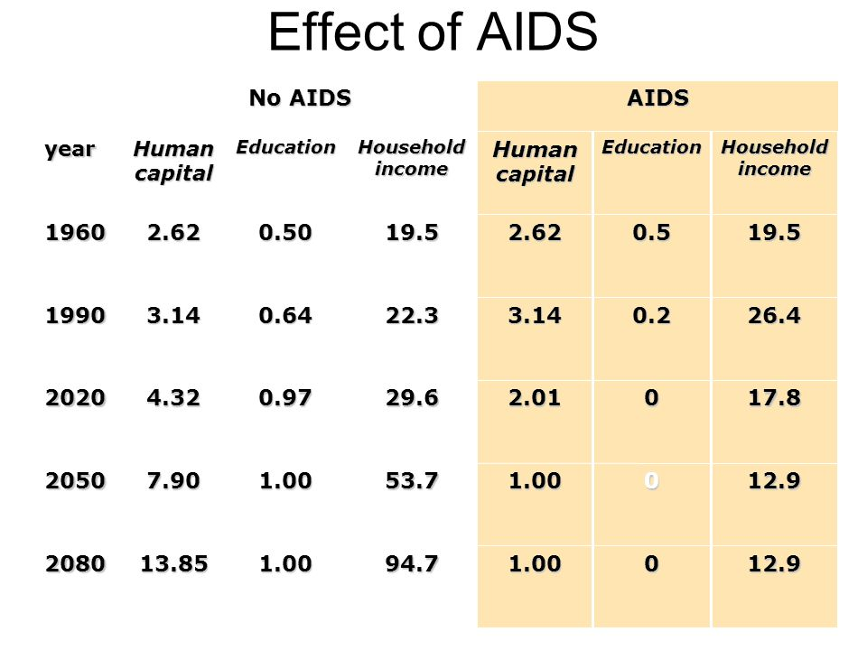 Effect of AIDS 12.901.0094.71.0013.852080 12.901.0053.71.007.902050 17.802.0129.60.974.322020 26.40.23.1422.30.643.141990 19.50.52.6219.50.502.621960