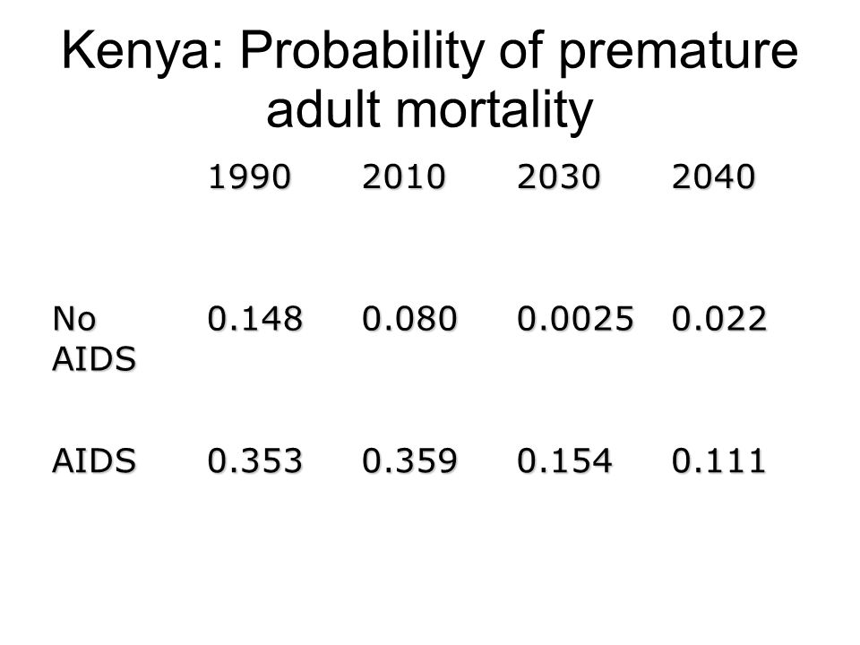 Kenya: Probability of premature adult mortality 0.1110.1540.3590.353AIDS 0.0220.00250.0800.148 No AIDS 2040203020101990