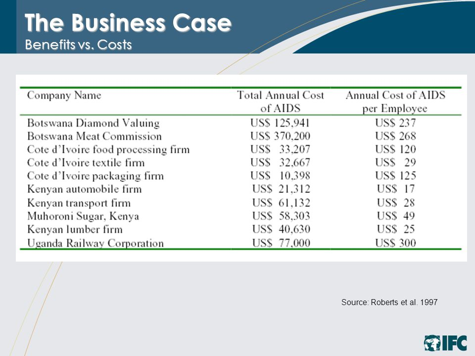 The Business Case Benefits vs. Costs Source: Roberts et al. 1997