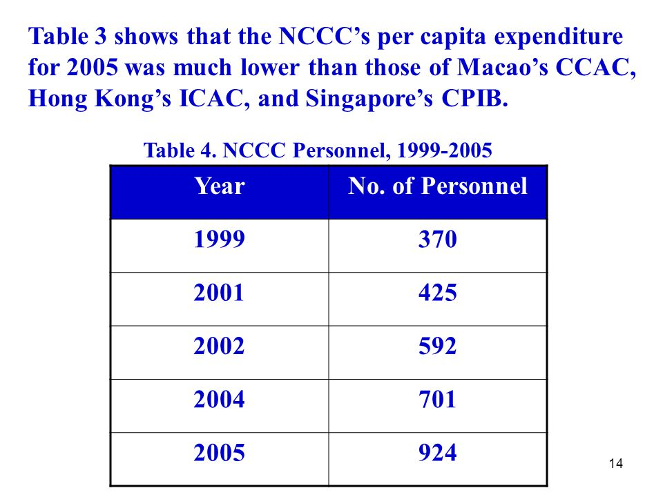 14 Table 3 shows that the NCCC's per capita expenditure for 2005 was much lower than those of Macao's CCAC, Hong Kong's ICAC, and Singapore's CPIB.