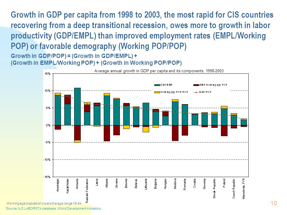 10 Growth in GDP per capita from 1998 to 2003, the most rapid for CIS countries recovering from a deep transitional recession, owes more to growth in labor productivity (GDP/EMPL) than improved employment rates (EMPL/Working POP) or favorable demography (Working POP/POP) Growth in GDP/POP) = (Growth in GDP/EMPL) + (Growth in EMPL/Working POP) + (Growth in Working POP/POP) Average annual growth in GDP per capita and its components, 1998-2003 Working age population covers the age range 15-64 Source: ILO LABORSTA database, World Development Indicators