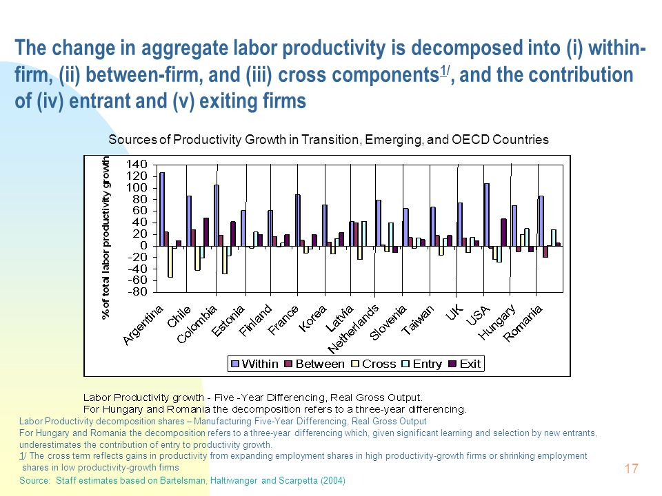 17 The change in aggregate labor productivity is decomposed into (i) within- firm, (ii) between-firm, and (iii) cross components 1/, and the contribution of (iv) entrant and (v) exiting firms Sources of Productivity Growth in Transition, Emerging, and OECD Countries Labor Productivity decomposition shares – Manufacturing Five-Year Differencing, Real Gross Output For Hungary and Romania the decomposition refers to a three-year differencing which, given significant learning and selection by new entrants, underestimates the contribution of entry to productivity growth.