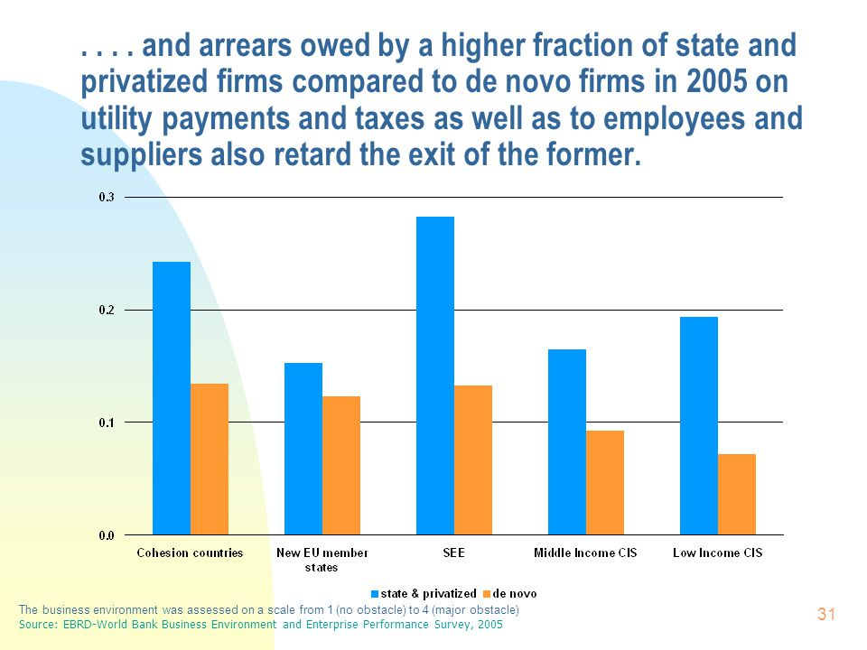 31.... and arrears owed by a higher fraction of state and privatized firms compared to de novo firms in 2005 on utility payments and taxes as well as