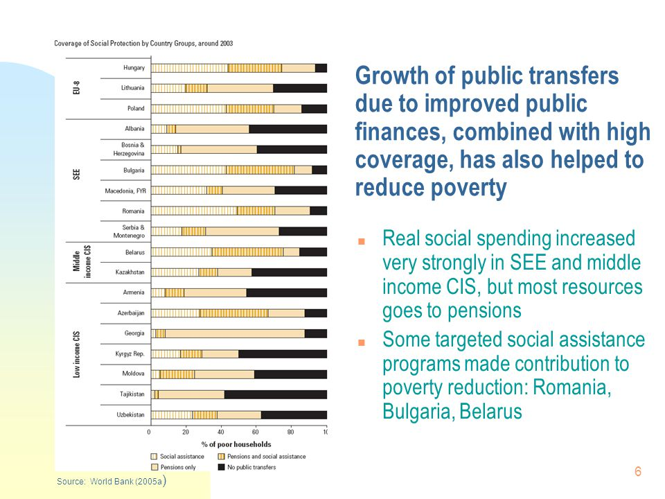 6 Growth of public transfers due to improved public finances, combined with high coverage, has also helped to reduce poverty n Real social spending increased very strongly in SEE and middle income CIS, but most resources goes to pensions n Some targeted social assistance programs made contribution to poverty reduction: Romania, Bulgaria, Belarus Source: World Bank (2005a )
