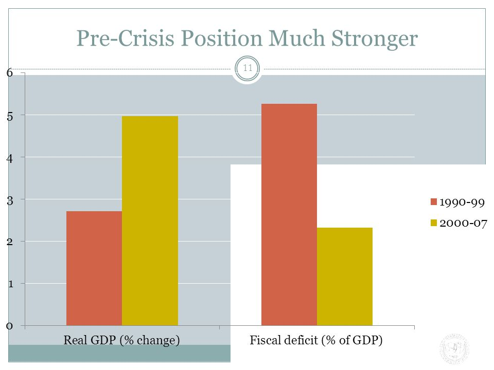 Pre-Crisis Position Much Stronger 11