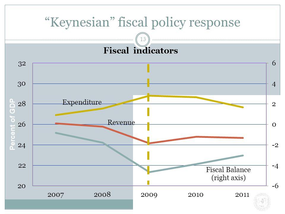 Keynesian fiscal policy response 13