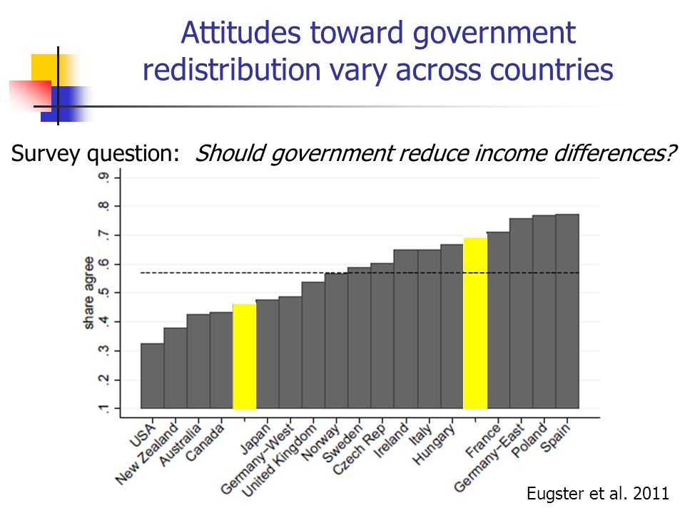 Attitudes toward government redistribution vary across countries Eugster et al.