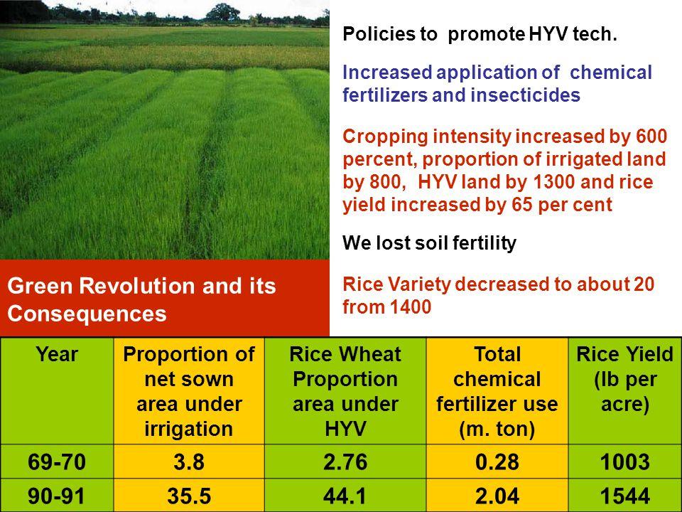 Transition: Green Revolution to Gene Revolution 800 m.