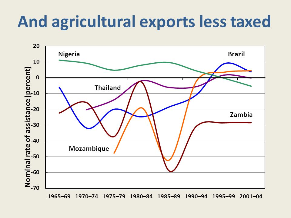 And agricultural exports less taxed