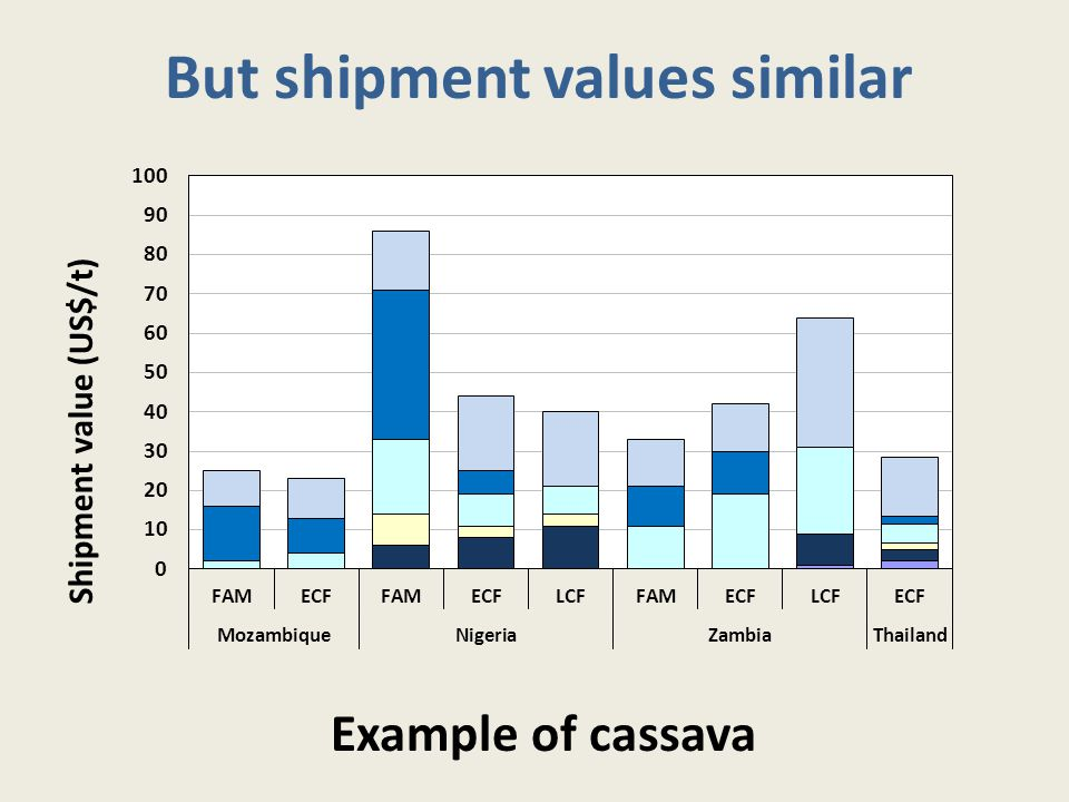 But shipment values similar Example of cassava Shipment value (US$/t)