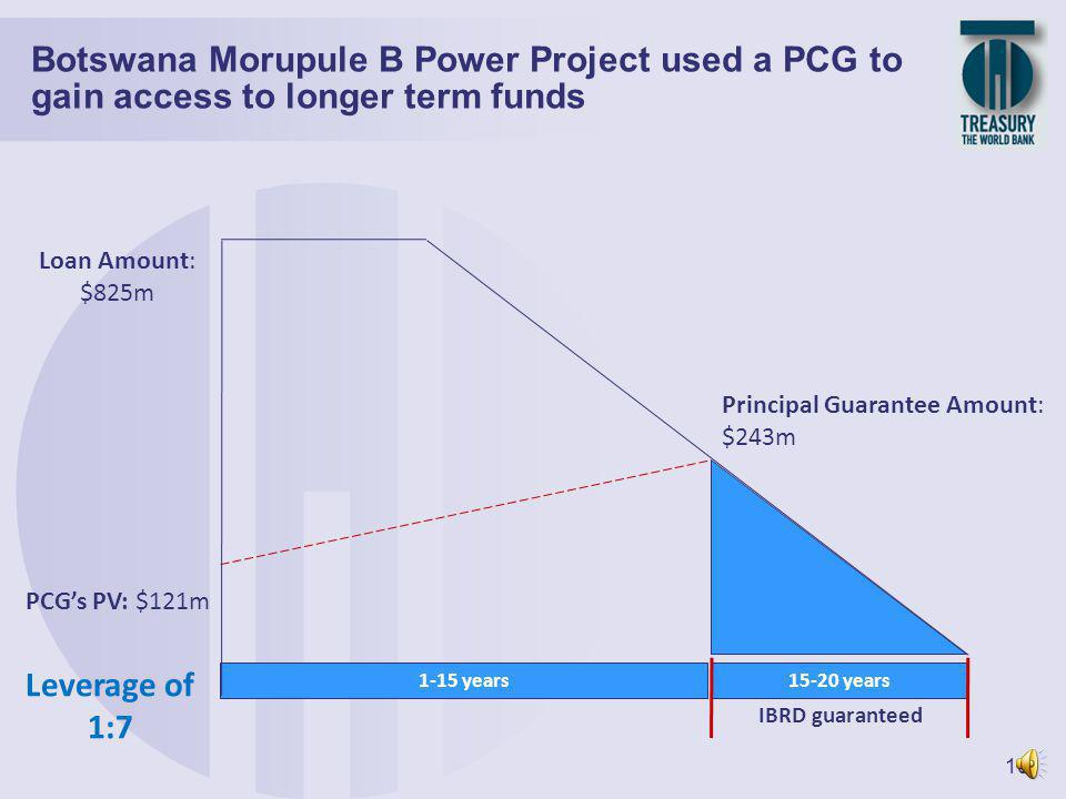 9 Cover part of principal and/or interest payments of bond or loan against all risks Support public investment projects and development policy operations Can be structured to fit to specific instruments or market conditions IBRD Partial Credit Guarantees cover debt service obligations Principal cover for bullet maturity Rolling coupon Amortizing syndicated loan with cover for later maturities IBRD PCG IBRD PBG IBRD Enclave Partial Credit Guarantees