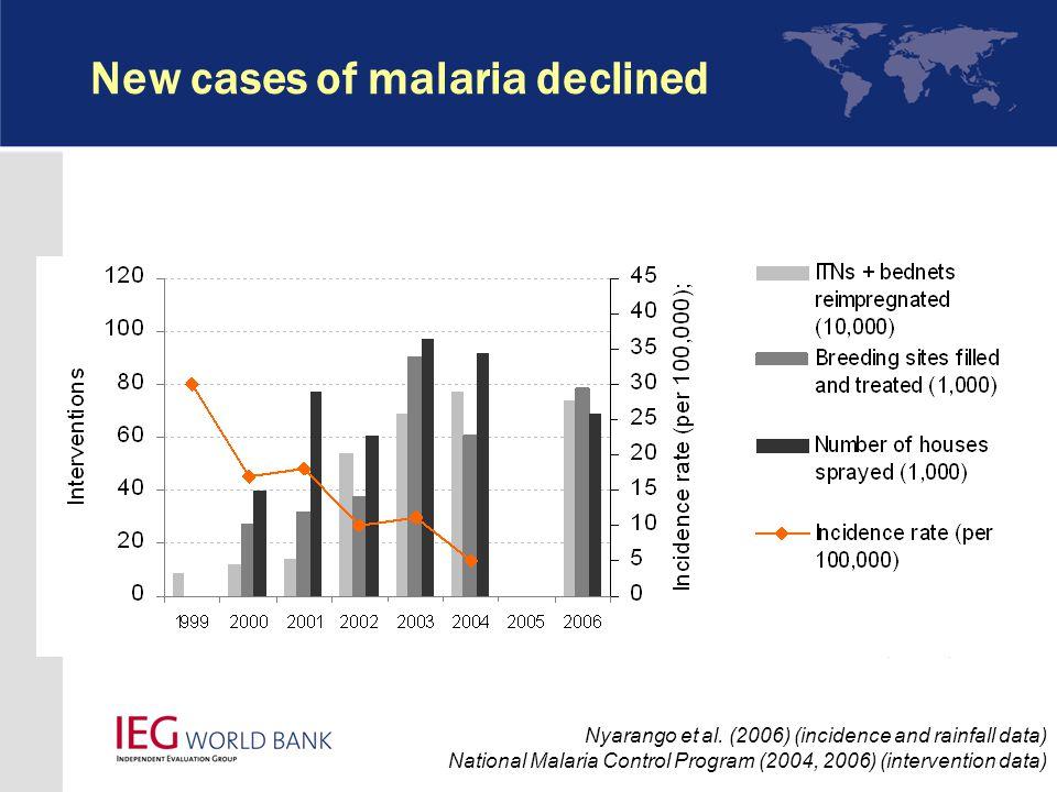 New cases of malaria declined Nyarango et al.